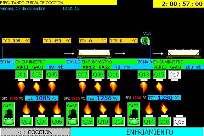 Sistema de control para horno túnel 3 - Proyecto realizado por Ares Proyectos